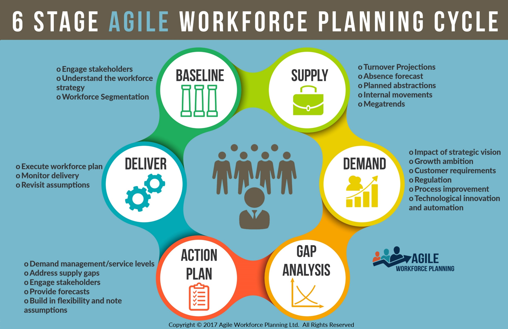 Agile Workforce Planning Methodology